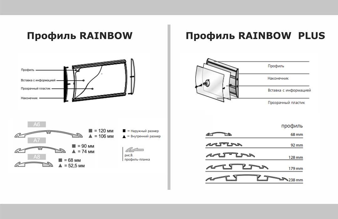 Рисунок профилей RAINBOW и RAINBOW PLUS в разрезе, размеры профилей